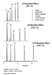 Reverse Phase Liquid Chromatography Column Fig-1