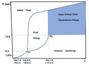 Supercritical CO2 Fluid - Pressure - Temperature Profile