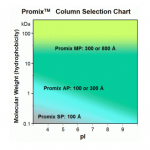 Promix MP-Promix AP and Promix SP
