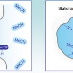 Sharc Adsorption Desorption Mechanism